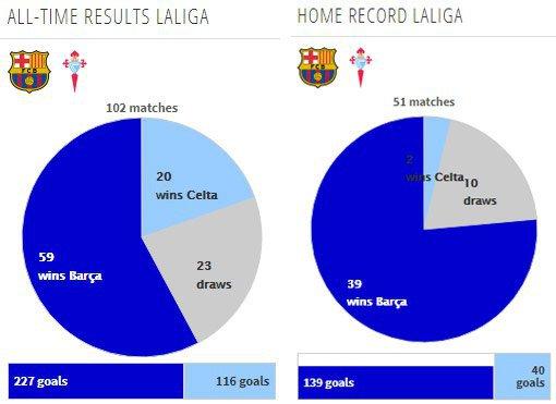 Data dan Fakta La Liga: Barcelona vs Celta Vigo